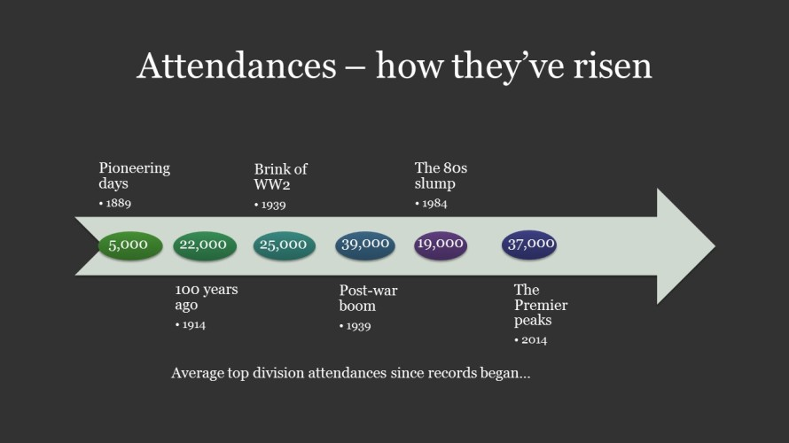 Attendances – how they've risen