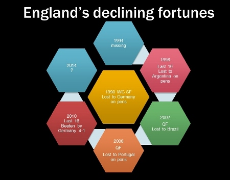 England's declining fortunes (450x353)