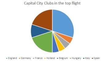 Capital City clubs