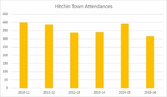 Hitchin Attendances (400x233)